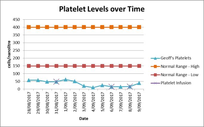 Platelet Levels