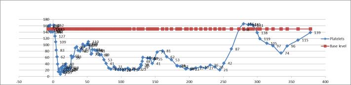 graph platelets